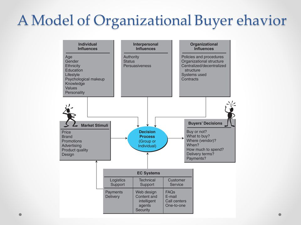 A Model of Organizational Buyer ehavior