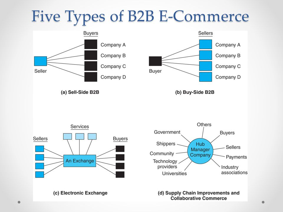 Five Types of B2B E-Commerce