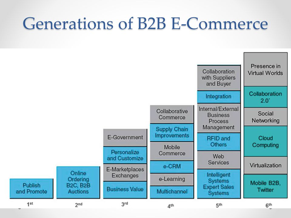 Generations of B2B E-Commerce