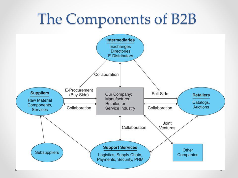 The Components of B2B