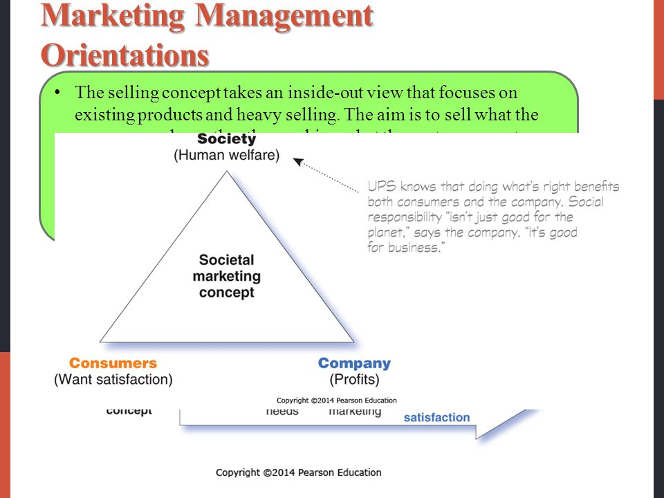 Marketing Management Orientations
