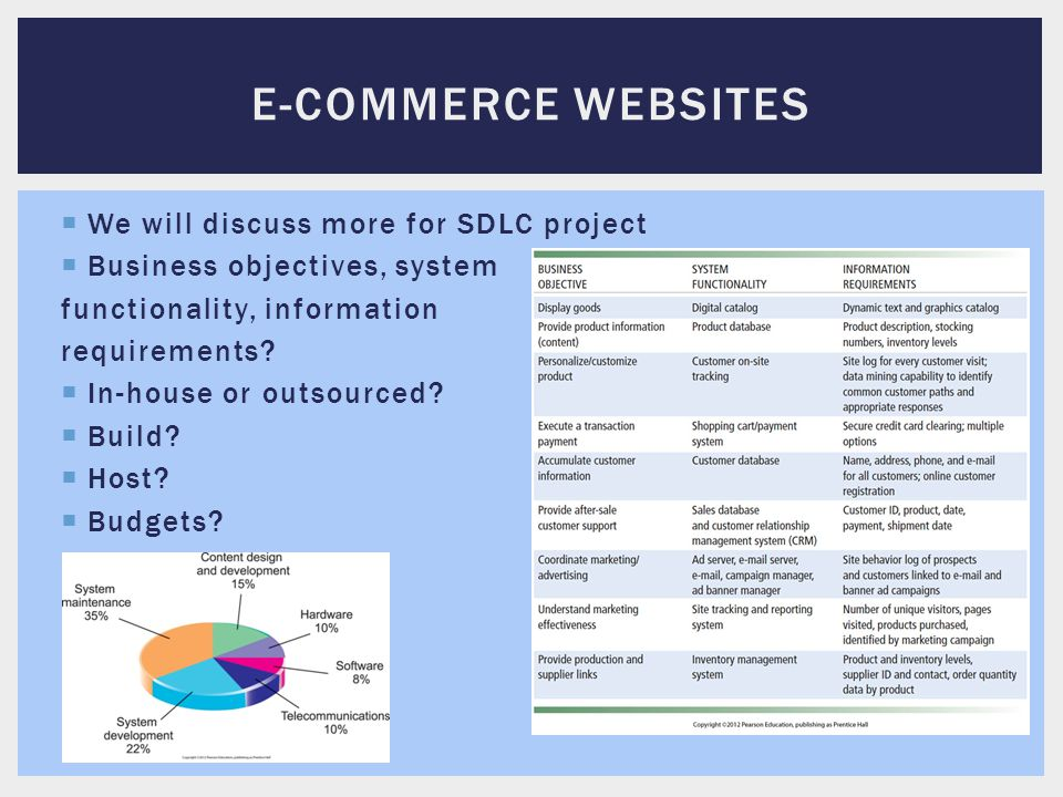 E-Commerce websites We will discuss more for SDLC project