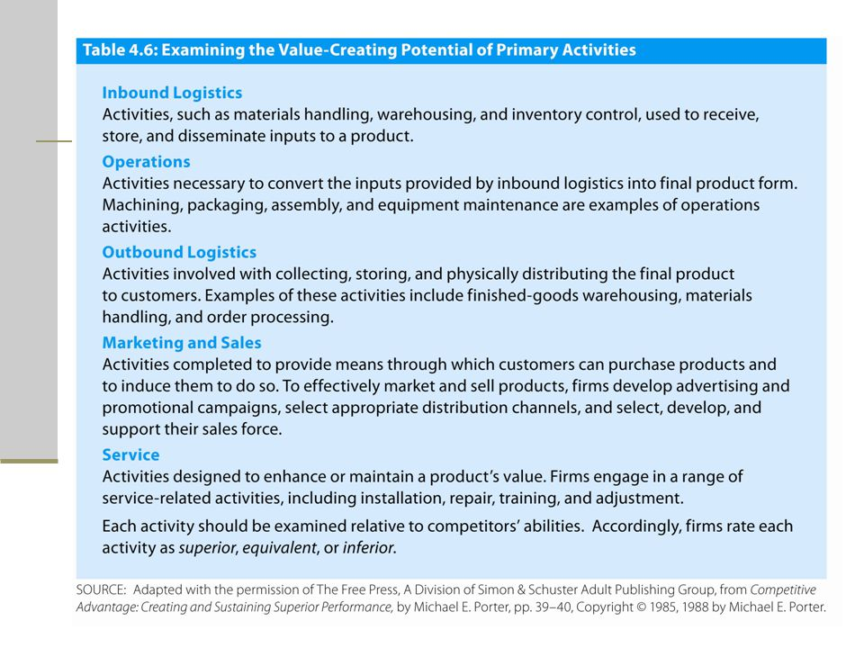 Tables 4.6 and 4.7 list the items to consider when assessing the value-creating potential of primary activities and support activities, respectively.