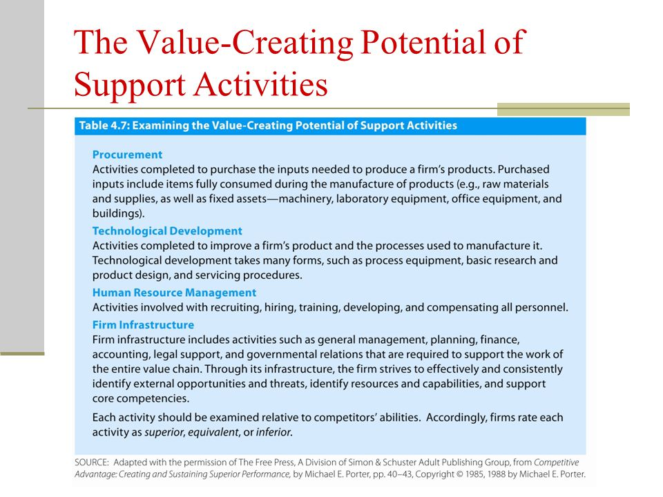 The Value-Creating Potential of Support Activities