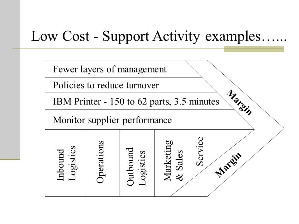 Low Cost - Support Activity examples…...