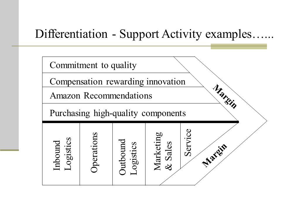 Differentiation - Support Activity examples…...