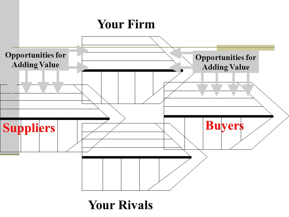 Your Firm Buyers Suppliers Your Rivals