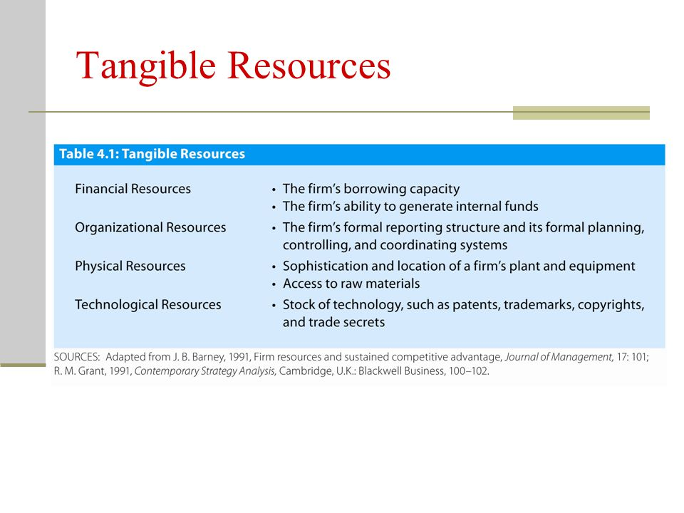 Tangible Resources Four types of tangible resources/assets: Financial