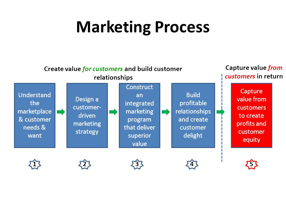 capturing value from customers pdf