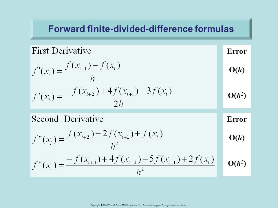 Forward finite-divided-difference formulas