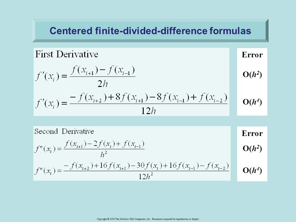 Centered finite-divided-difference formulas