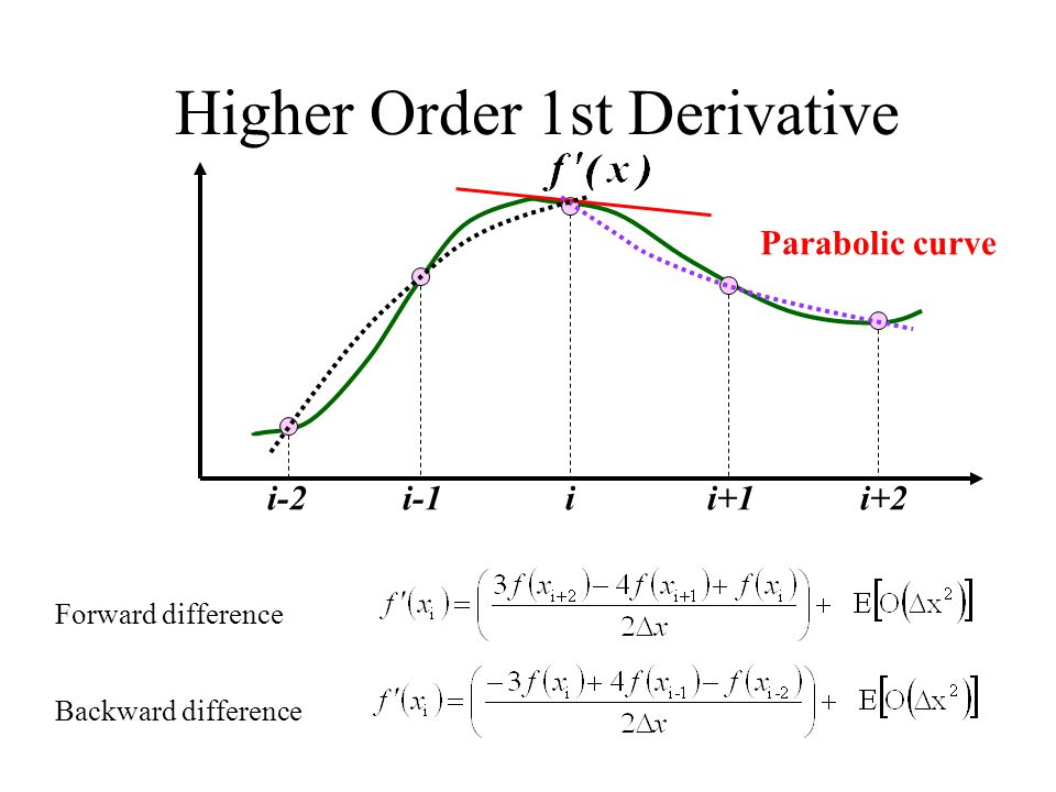Higher Order 1st Derivative