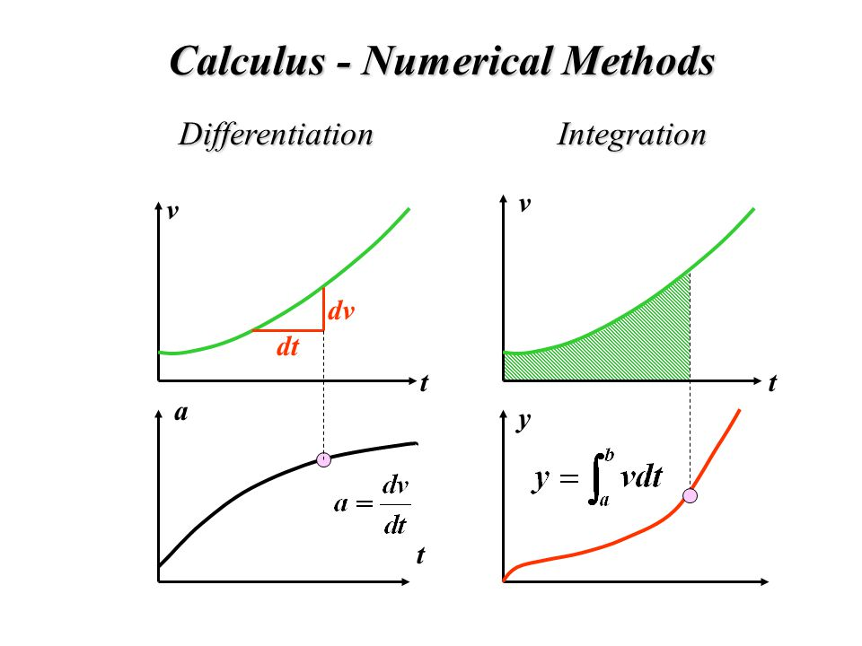 Calculus - Numerical Methods