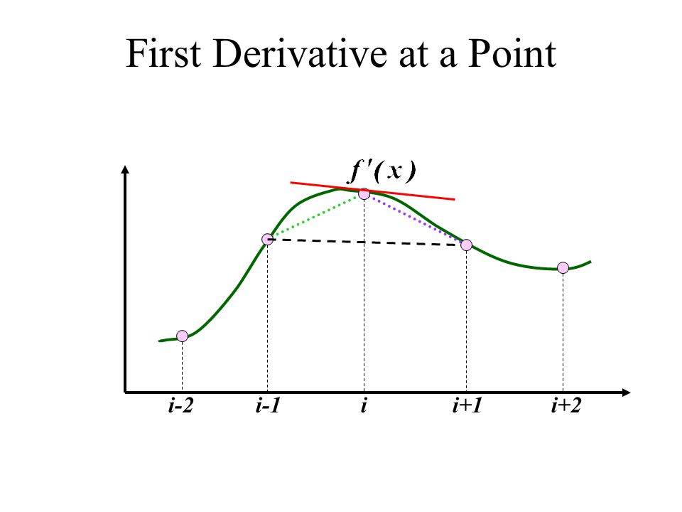 First Derivative at a Point