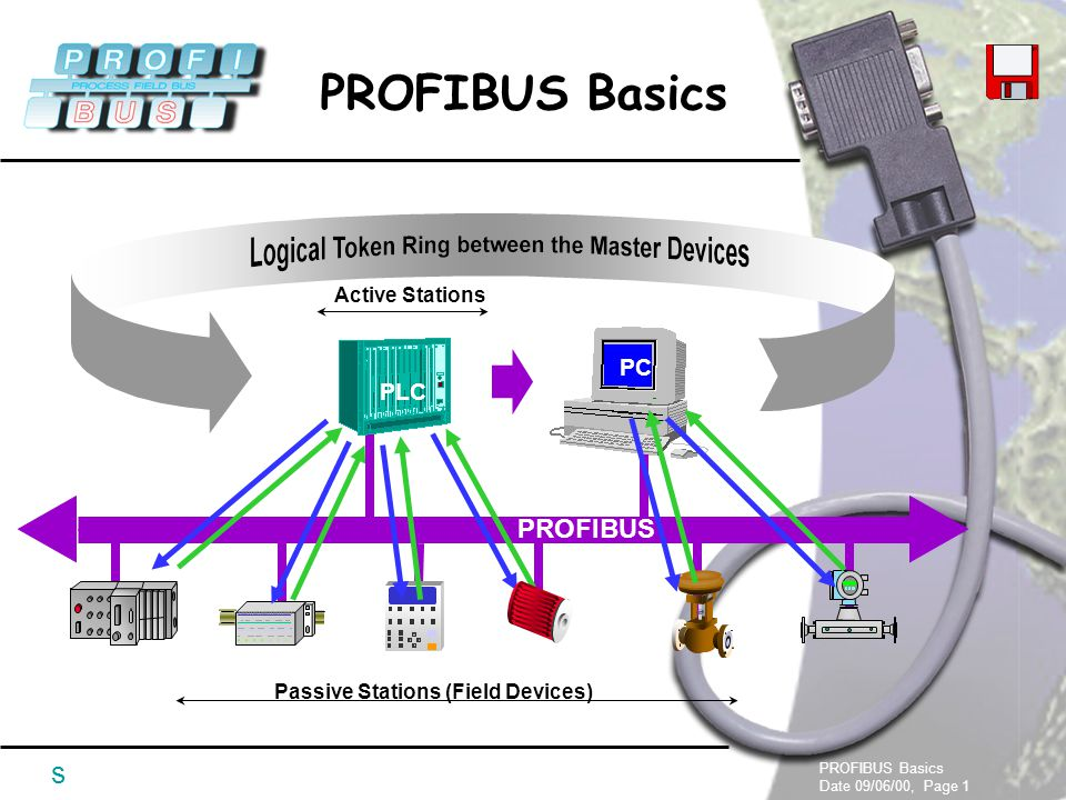 Active Stations PC PLC PROFIBUS Passive Stations (Field Devices ...