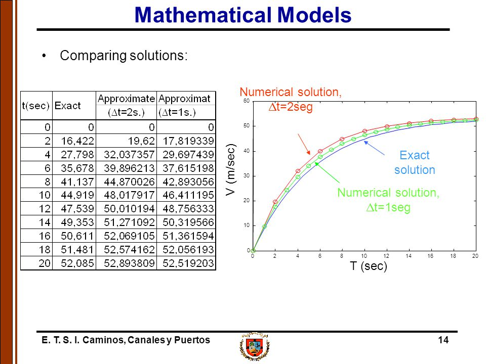 Mathematical Models Comparing solutions: Numerical solution, Dt=2seg