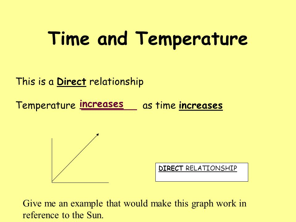 Time and Temperature This is a Direct relationship