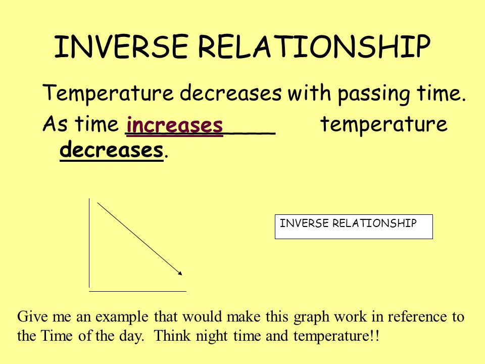 INVERSE RELATIONSHIP Temperature decreases with passing time.