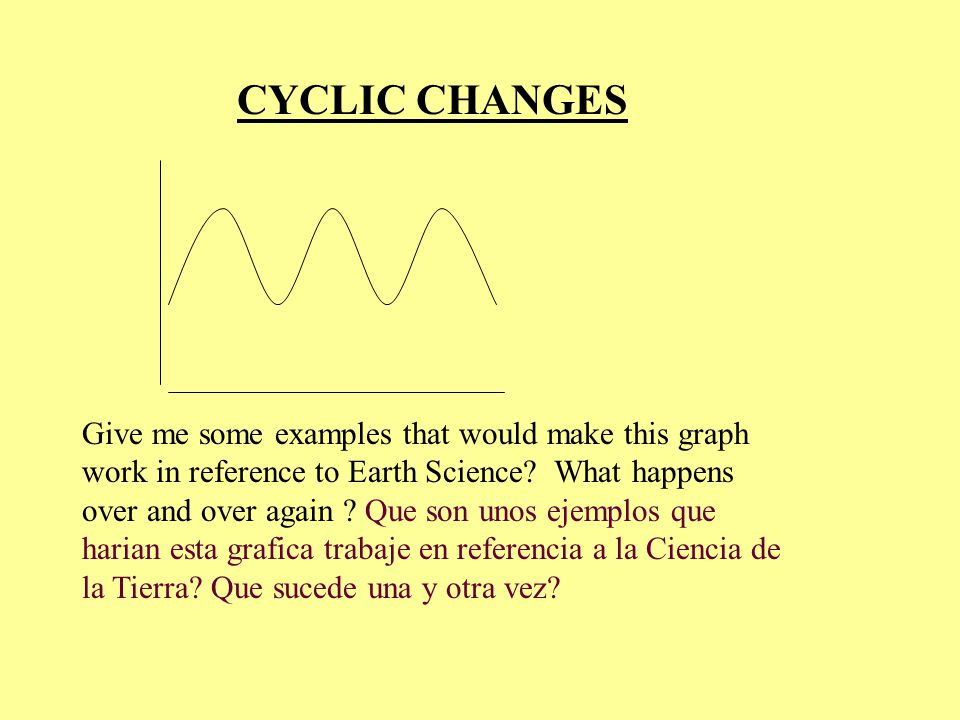 CYCLIC CHANGES