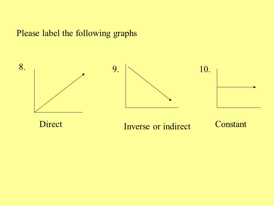 Please label the following graphs 8. 9. 10. Direct Constant Inverse or indirect