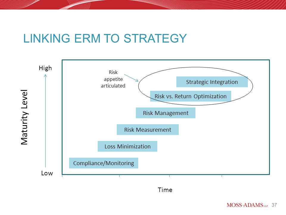 strategic risk taking Risks before taking them is far more important it is critical to have clear   integration of risk appetite and strategic decision making assumptions validation .