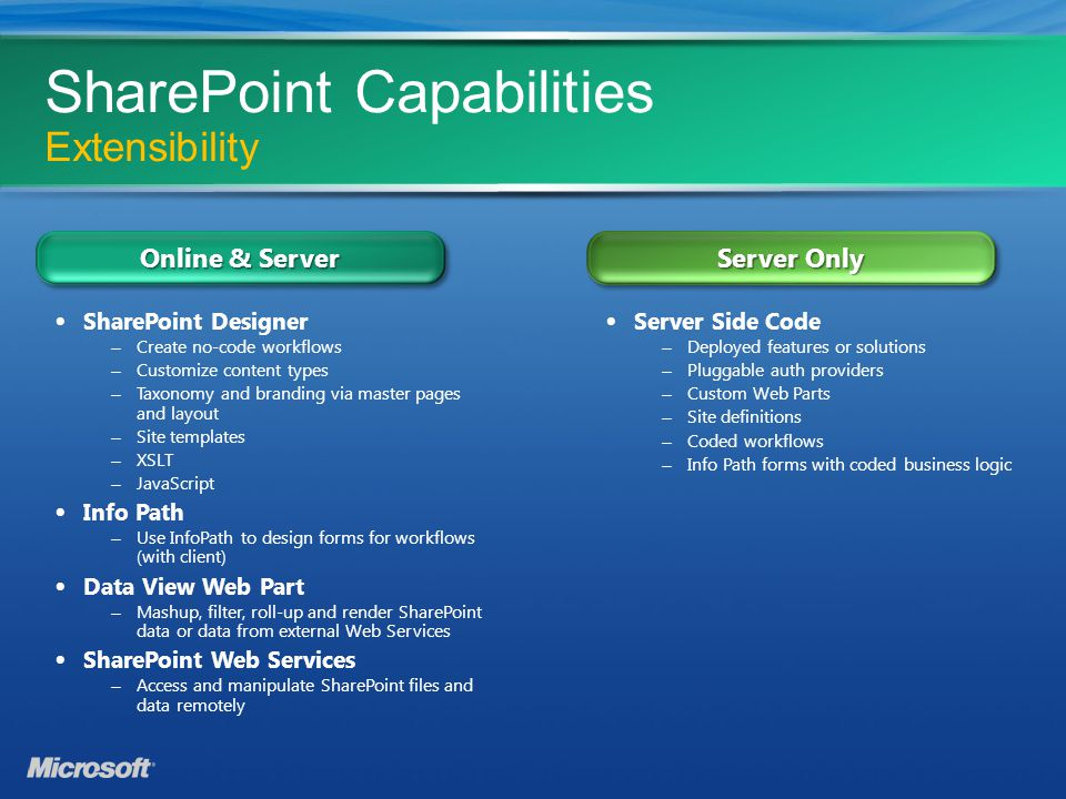 Sharepoint Online Standard Technical Overview - ppt download