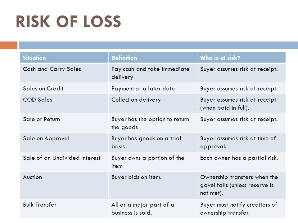 RISK OF LOSS Situation Definition Who is at risk Cash and Carry Sales