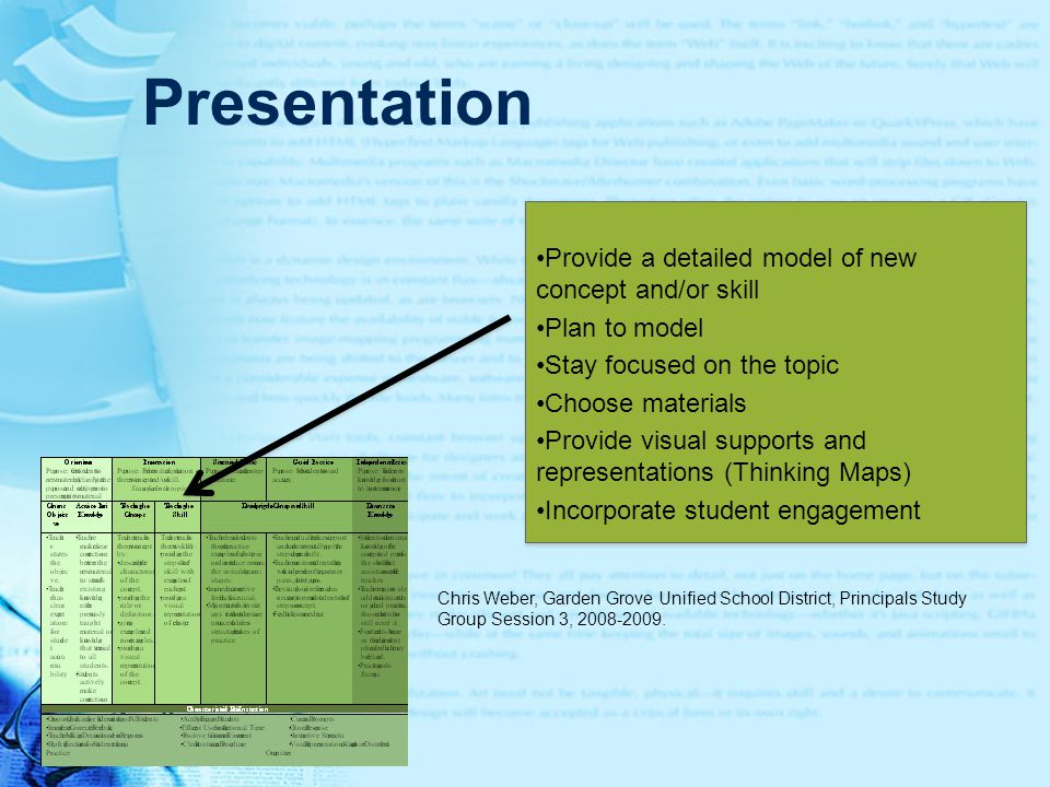 Presentation Provide a detailed model of new concept and/or skill