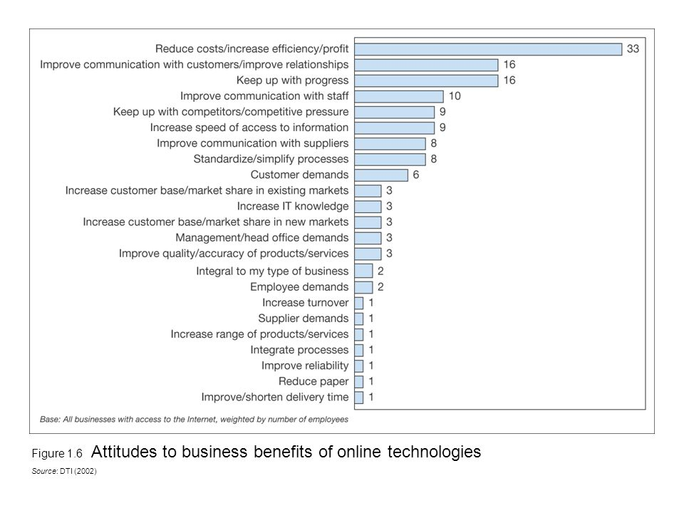 an introduction to the benefits of businesses that use the internet Use of internet information to identify product development opportunities- this will benefit the business since b&q can look at their competitors' websites such as homebase, wickes, argos (they sell diy and garden products), etc.