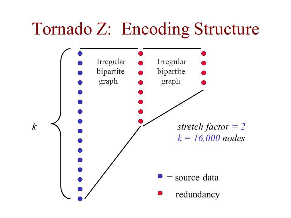 Tornado Z: Encoding Structure
