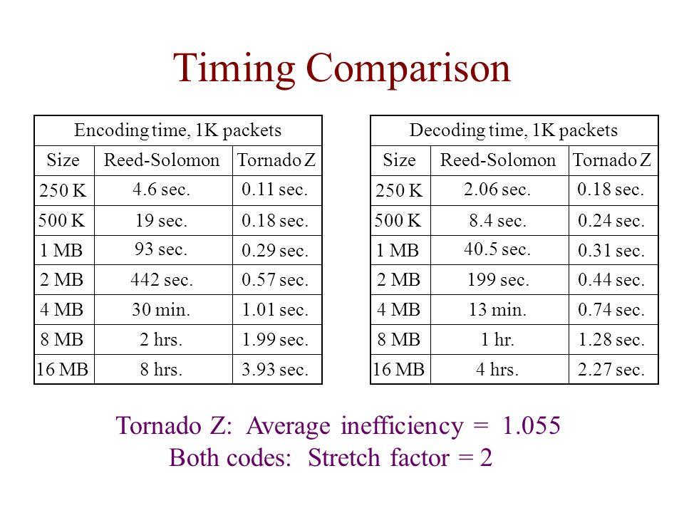 Timing Comparison Tornado Z: Average inefficiency = 1.055