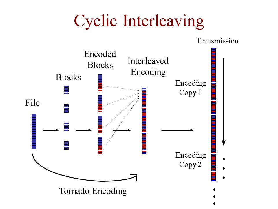 Cyclic Interleaving Encoded Blocks Interleaved Encoding Blocks File