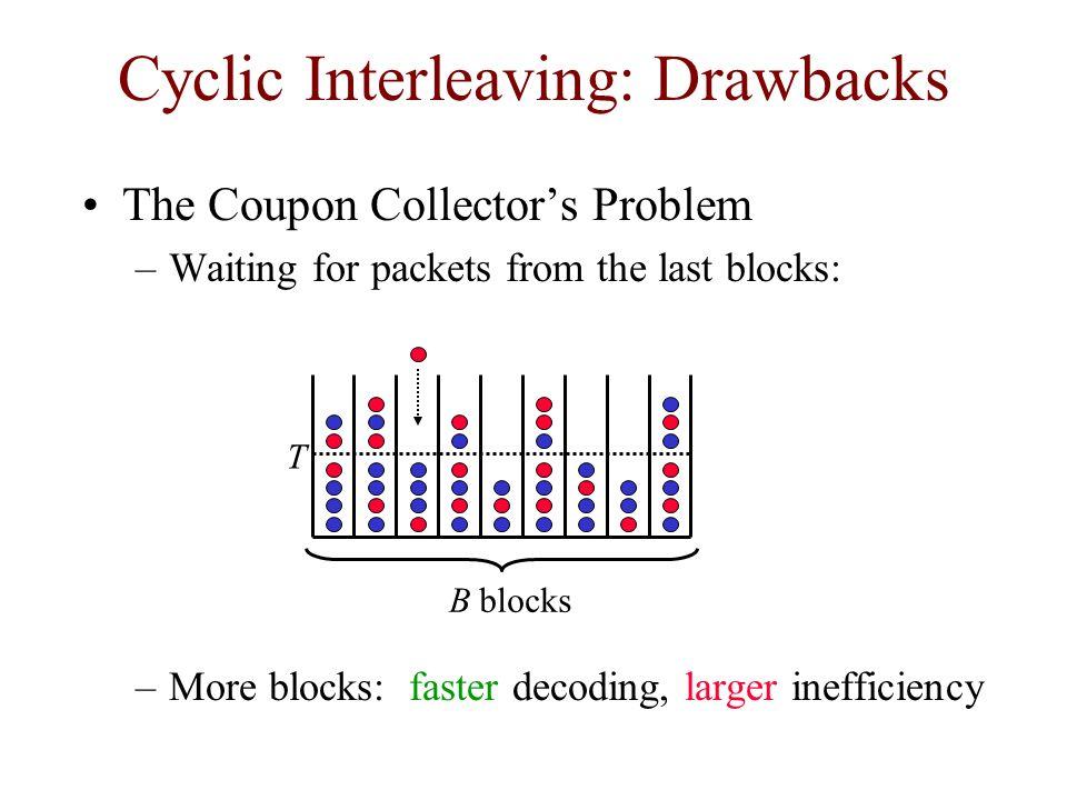 Cyclic Interleaving: Drawbacks