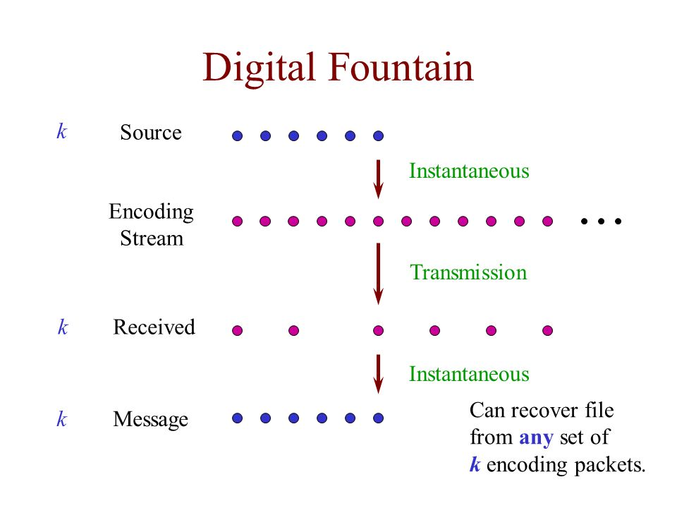 Digital Fountain k Source Instantaneous Encoding Stream Transmission k