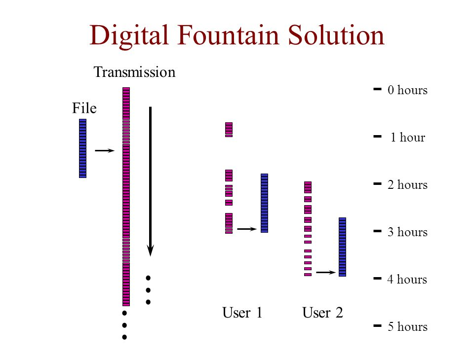 Digital Fountain Solution