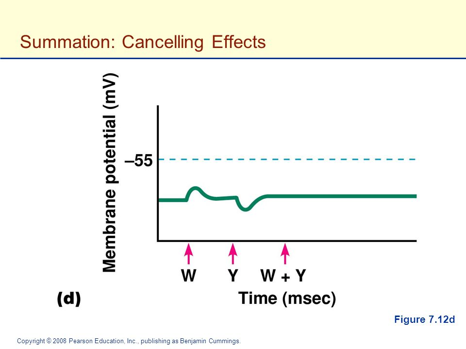 Summation: Cancelling Effects