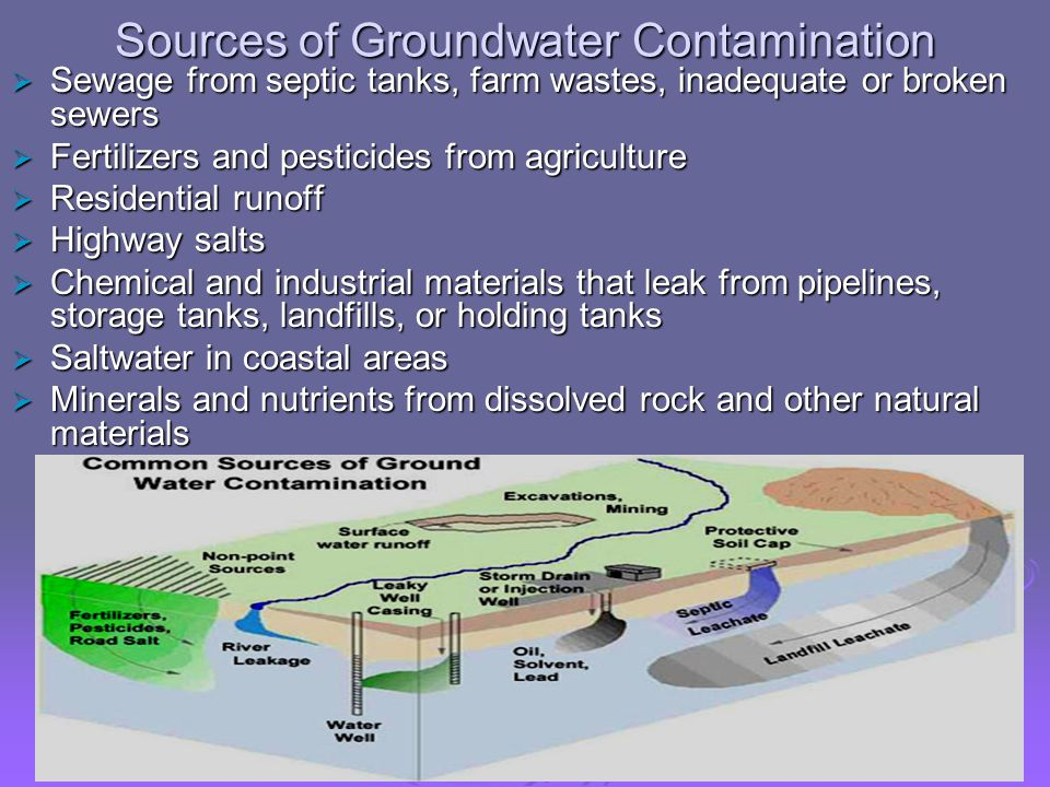 hypothesis effects of groundwater contamination Water quality and contamination experiment 1: effects of groundwater contamination table 1: develop a hypothesis on which water source you believe will contain.