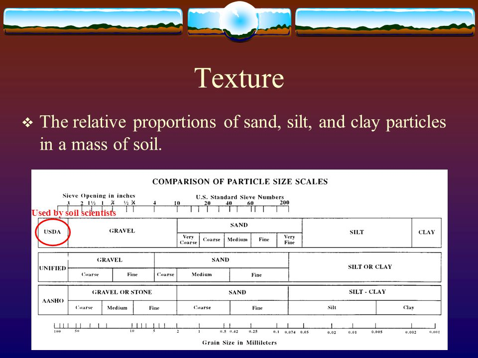 Important soil properties ppt video online download for Soil particles definition