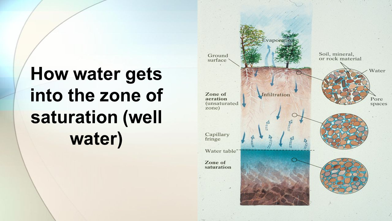 Hydrogeology Geohydrology Ppt Video Online Download