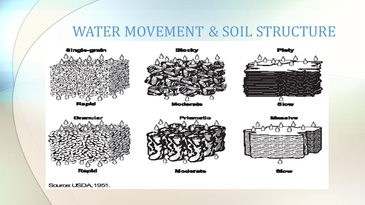 Hydrogeology geohydrology ppt video online download for Soil structure