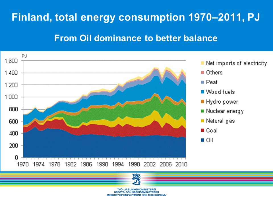 Finland, total energy consumption 1970–2011, PJ From Oil dominance to better balance