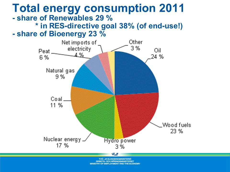 Total energy consumption 2011 - share of Renewables 29 %