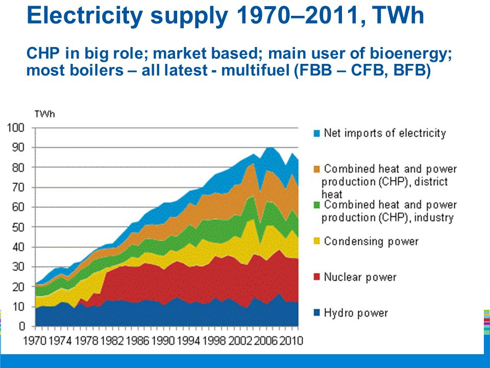Electricity supply 1970–2011, TWh CHP in big role; market based; main user of bioenergy; most boilers – all latest - multifuel (FBB – CFB, BFB)