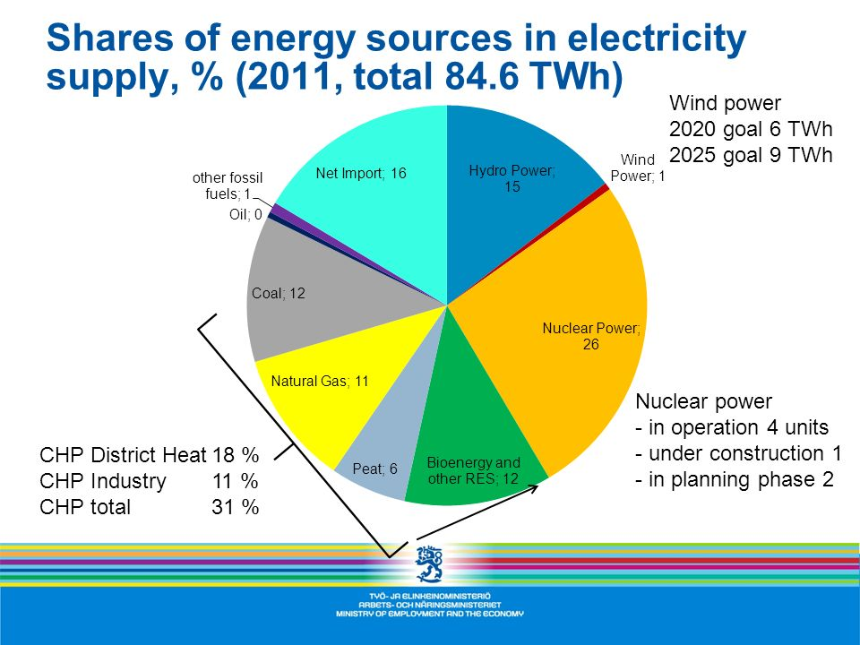Shares of energy sources in electricity supply, % (2011, total 84