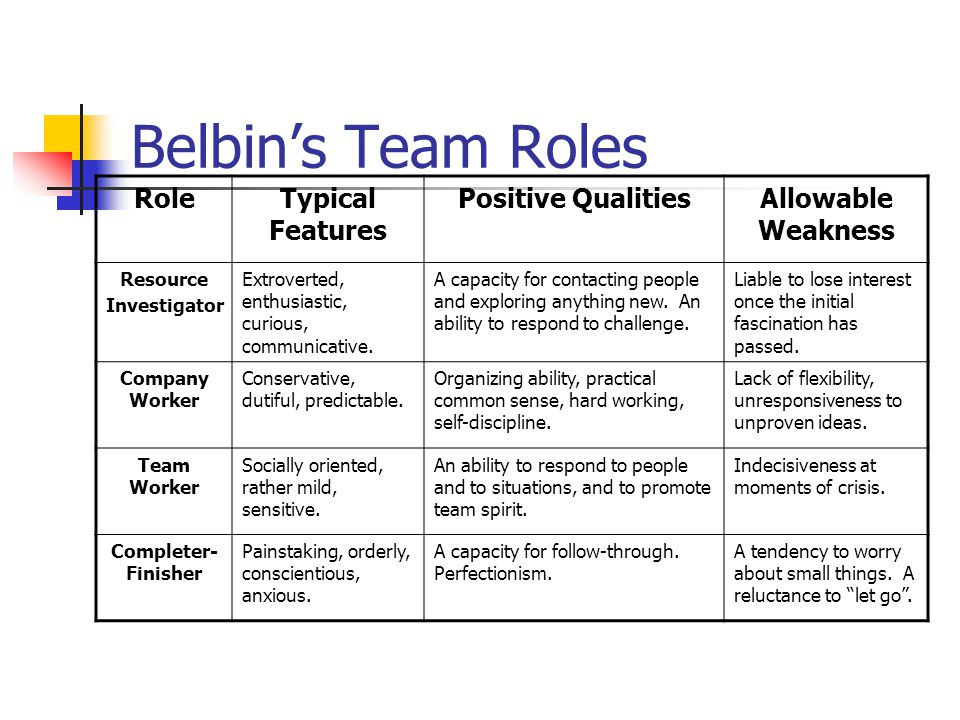 criticisms of belbin s team role self perception inventory When to use belbin team roles belbin team roles are used to identify behavioral strengths and weaknesses in a team setting it can help teams who are forming to understand the roles they could play in the team, and the roles of their colleagues.