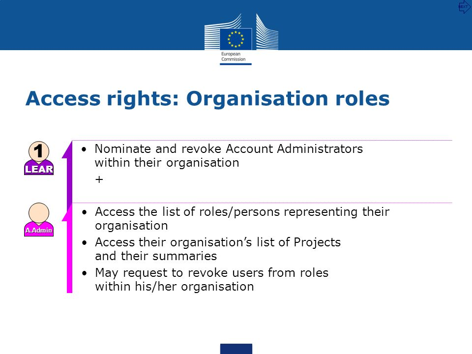 Access rights: Organisation roles