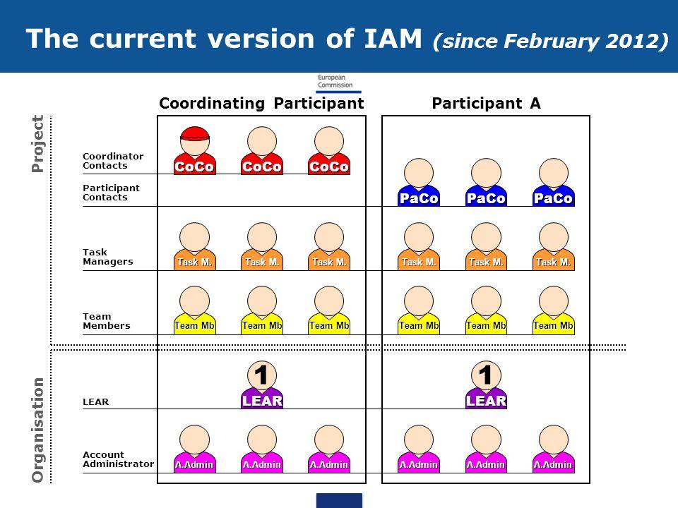 Coordinating Participant