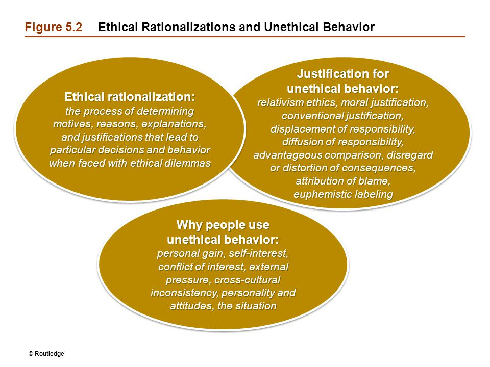 Figure 5.2 Ethical Rationalizations and Unethical Behavior
