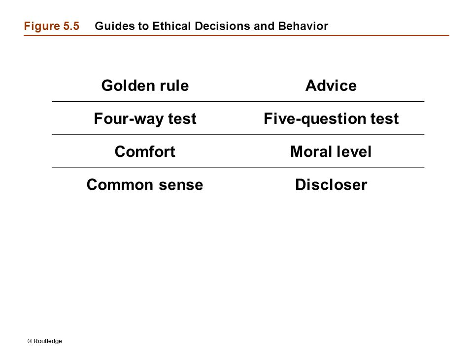 Figure 5.5 Guides to Ethical Decisions and Behavior