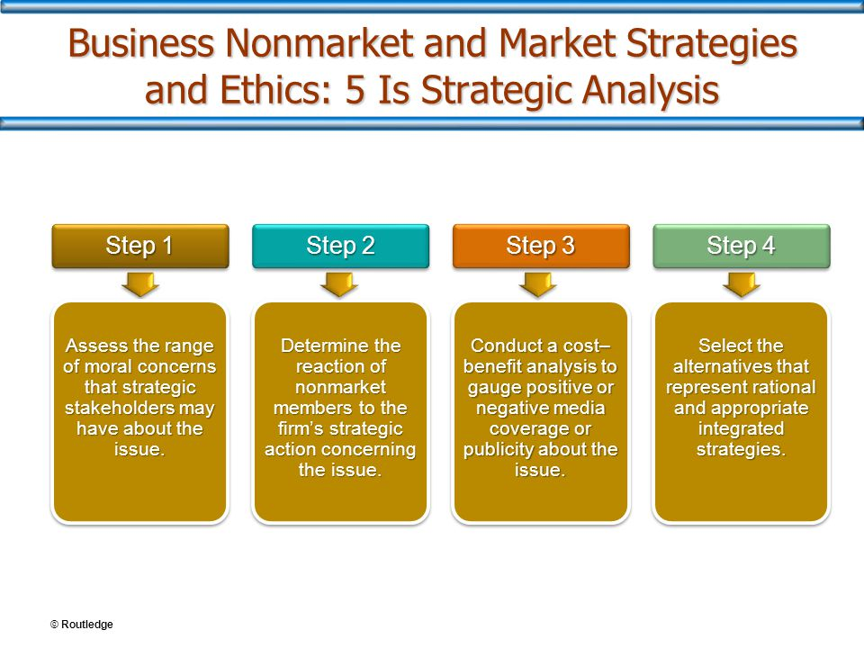 Business Nonmarket and Market Strategies and Ethics: 5 Is Strategic Analysis